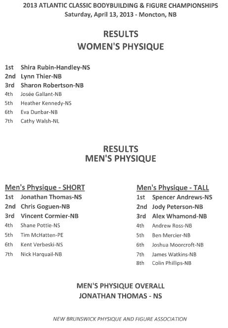 2013 Atlantic Classic Results
